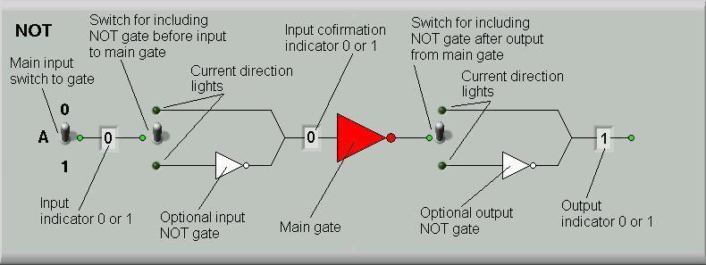 use the not gate panel to see how the not gates will keep inverting the  values