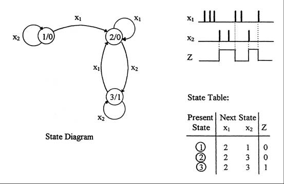 State diagrams and state tables example 3 ccuart Image collections