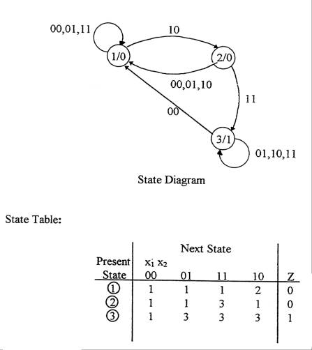 State Diagrams and State Tables