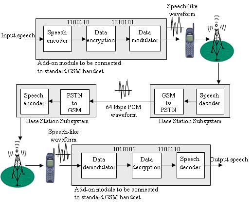 portfolio partnership university of surrey rh ee surrey ac uk gsm block diagram pdf gsm block diagram pdf